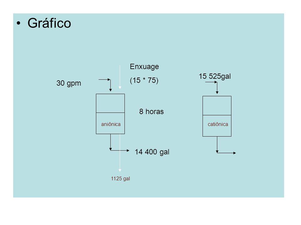 Gráfico Enxuage (15 * 75) 15 525gal 30 gpm 8 horas 14 400 gal aniônica