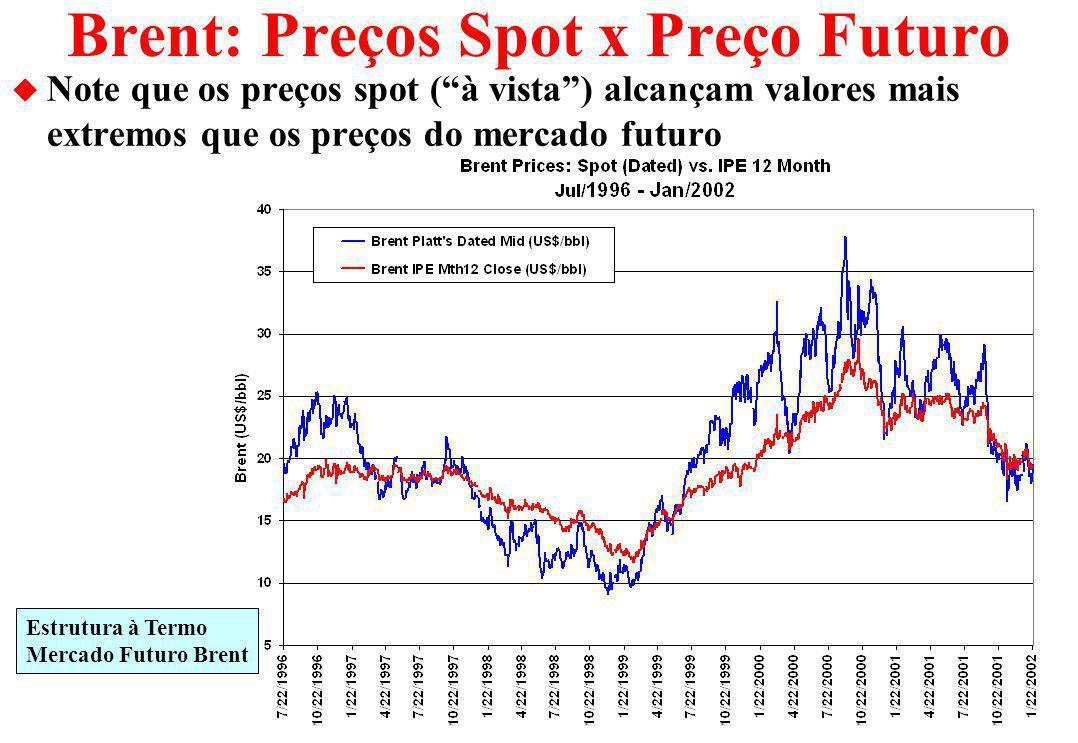 Brent: Preços Spot x Preço Futuro