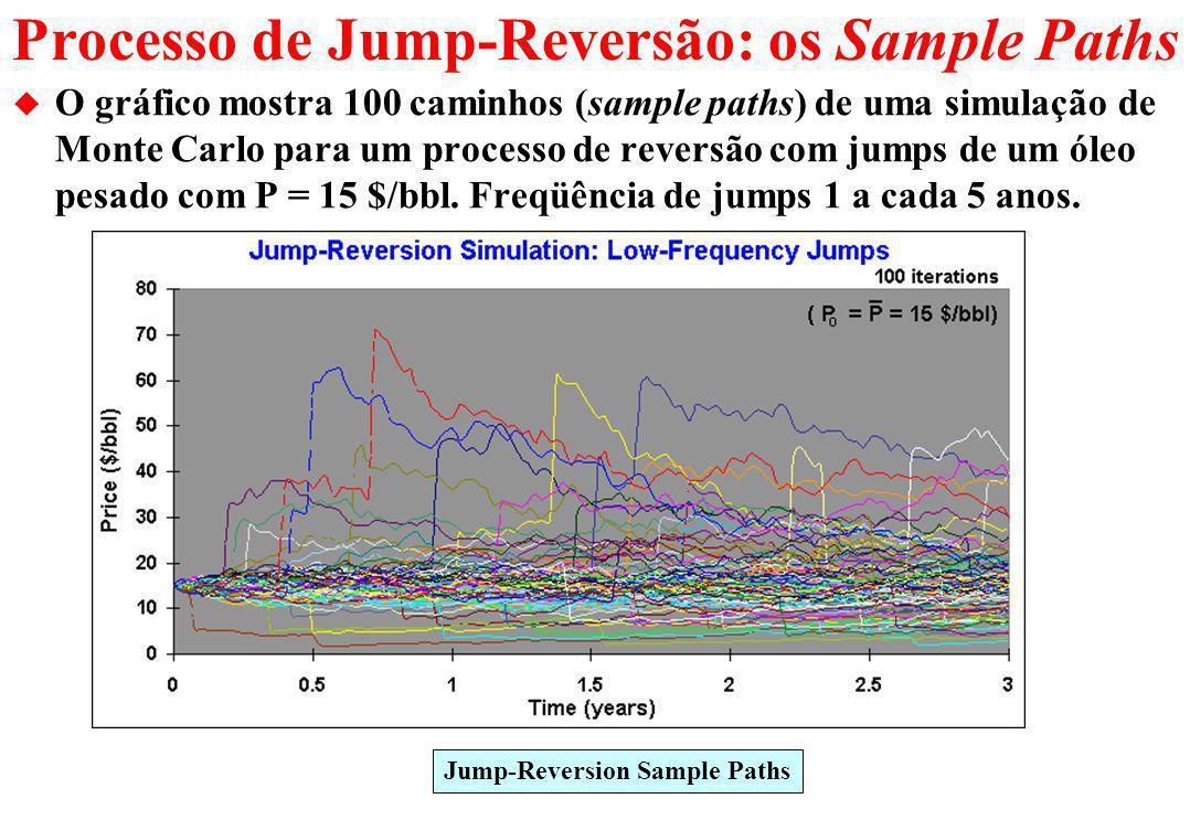 Processo de Jump-Reversão: os Sample Paths