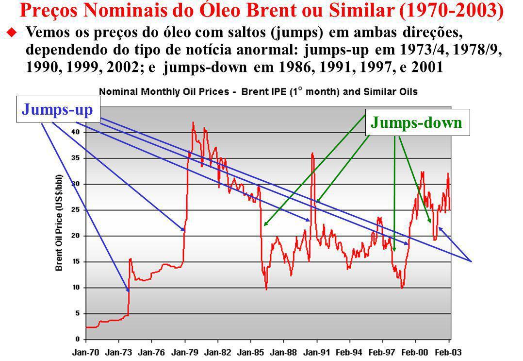 Preços Nominais do Óleo Brent ou Similar (1970-2003)