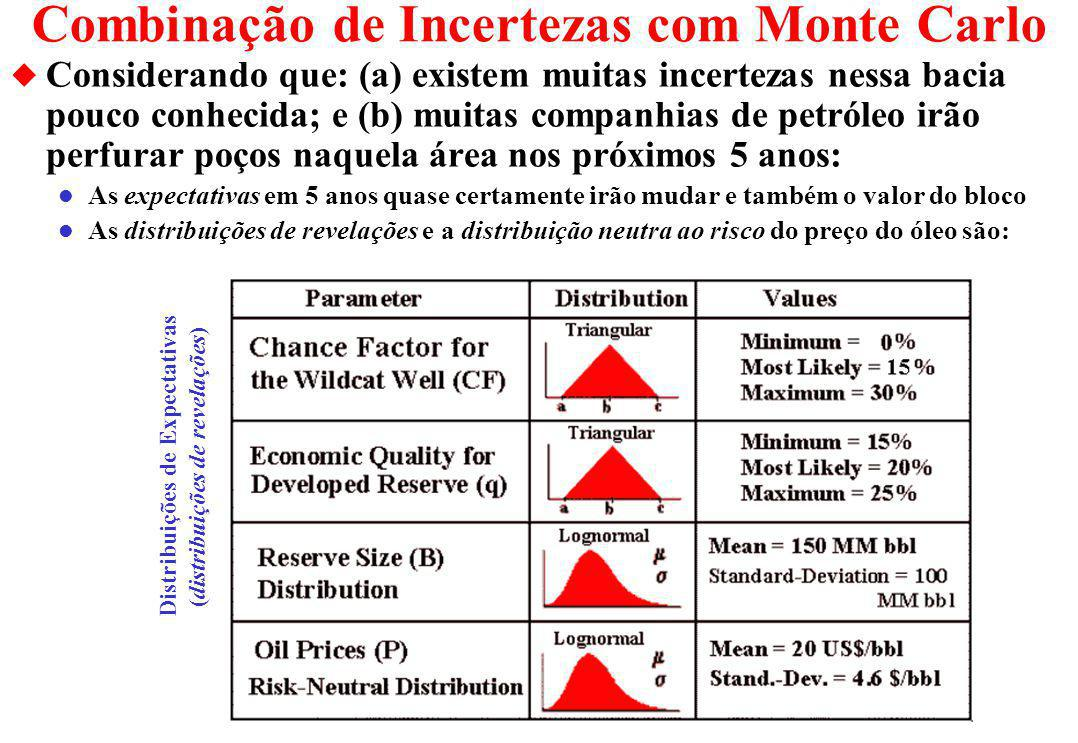 Combinação de Incertezas com Monte Carlo