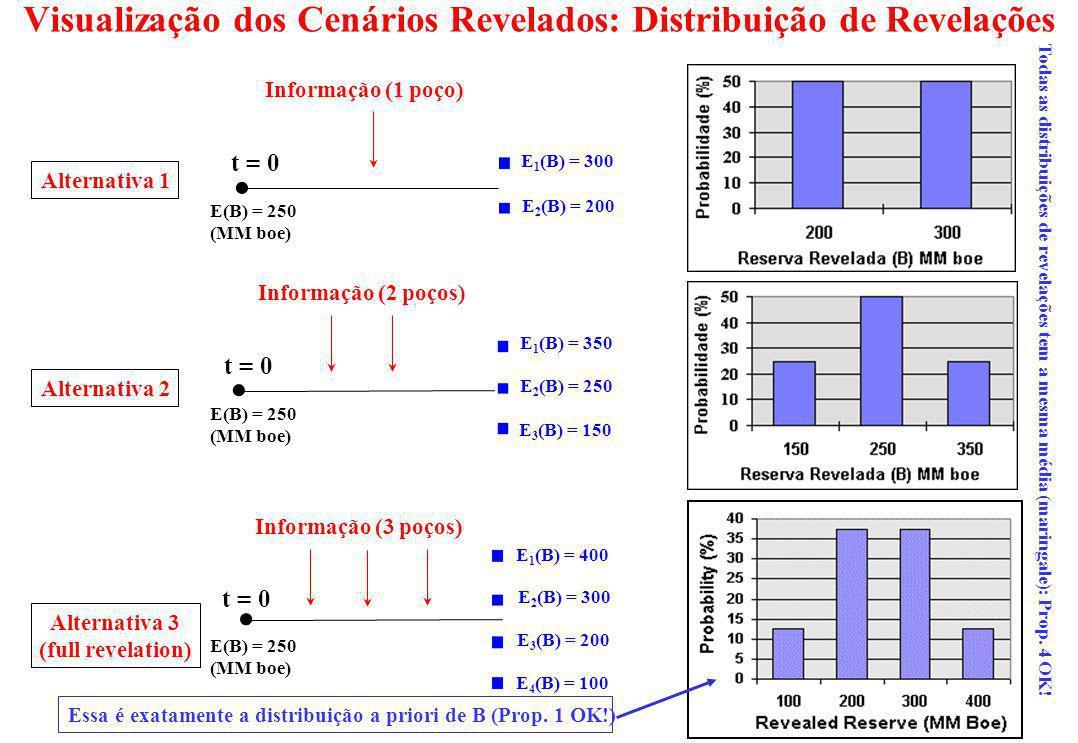 Visualização dos Cenários Revelados: Distribuição de Revelações