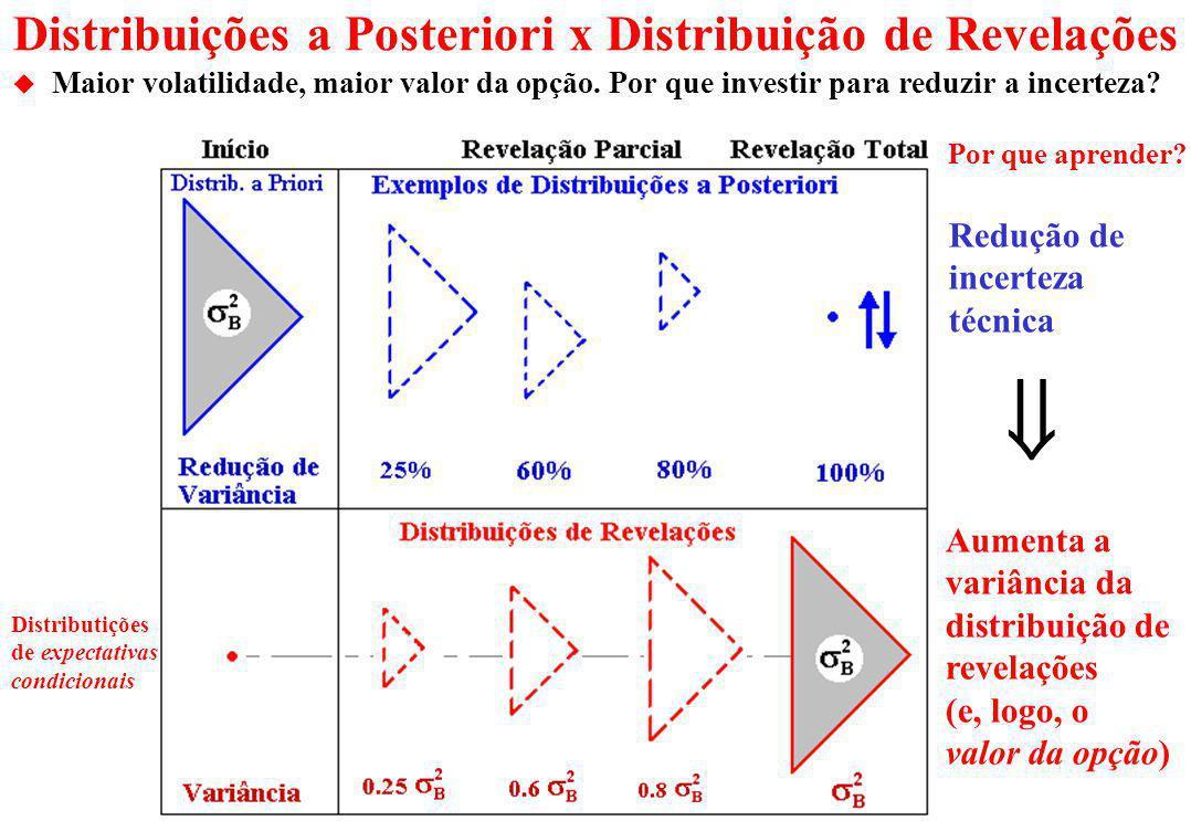 Distribuições a Posteriori x Distribuição de Revelações