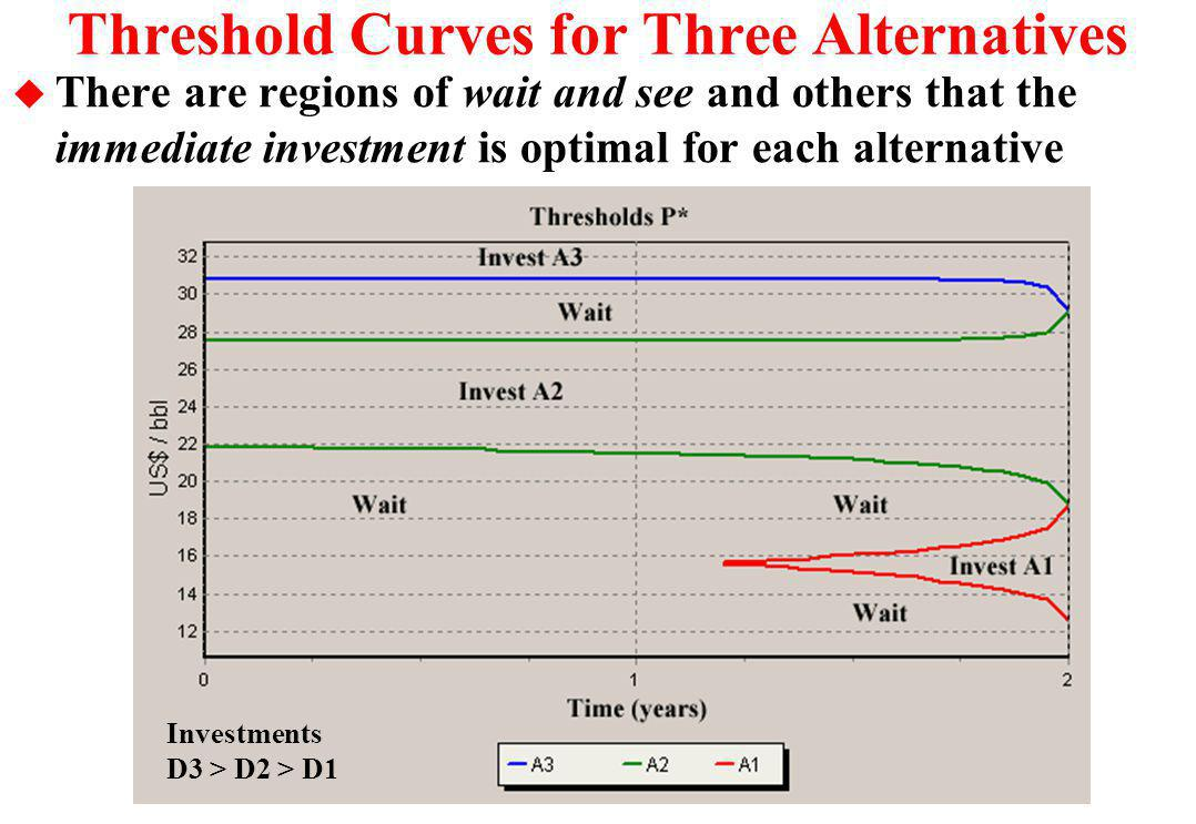 Threshold Curves for Three Alternatives