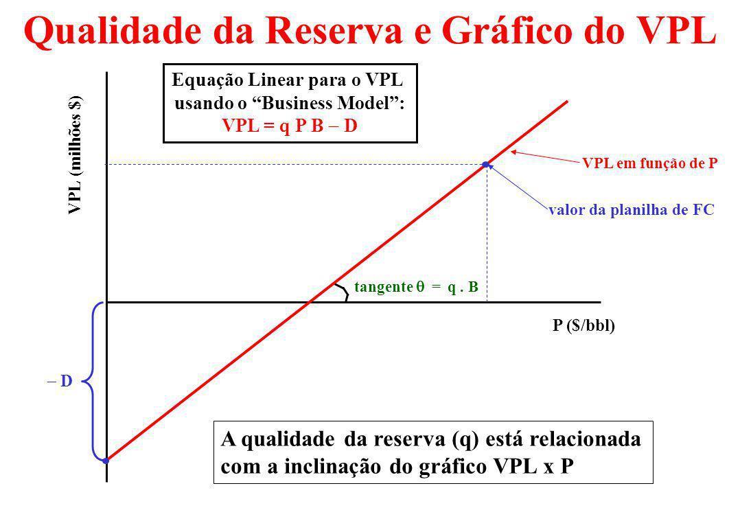 Qualidade da Reserva e Gráfico do VPL