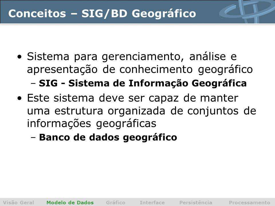Conceitos – SIG/BD Geográfico