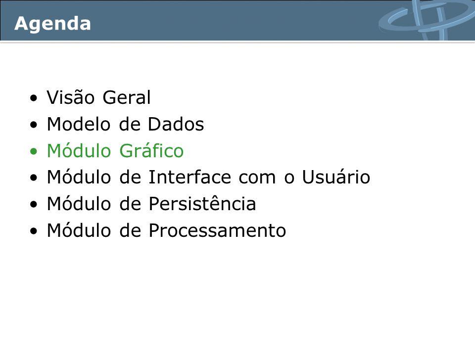 Agenda Visão Geral. Modelo de Dados. Módulo Gráfico. Módulo de Interface com o Usuário. Módulo de Persistência.