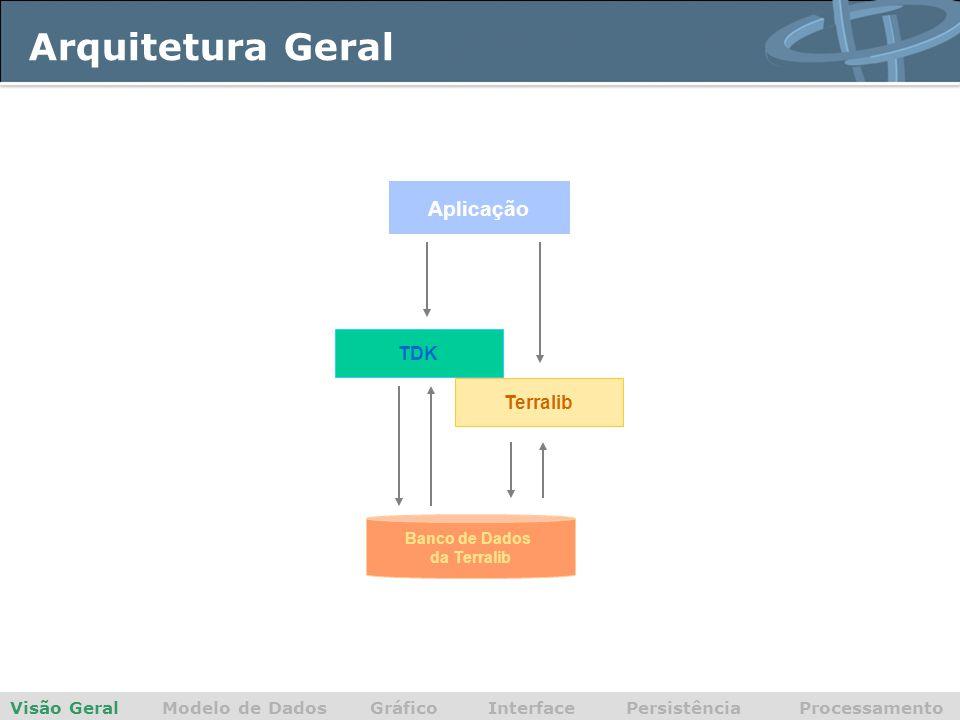 Arquitetura Geral Aplicação TDK Terralib
