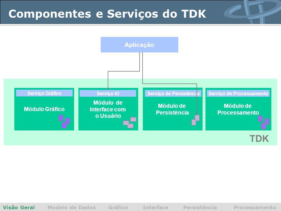 Componentes e Serviços do TDK