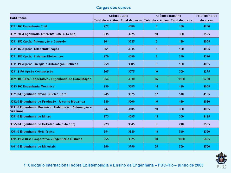 Cargas dos cursos 1o Colóquio Internacional sobre Epistemologia e Ensino de Engenharia – PUC-Rio – junho de 2005.