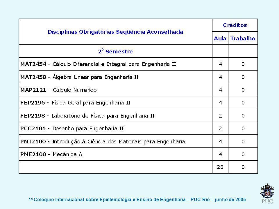 1o Colóquio Internacional sobre Epistemologia e Ensino de Engenharia – PUC-Rio – junho de 2005