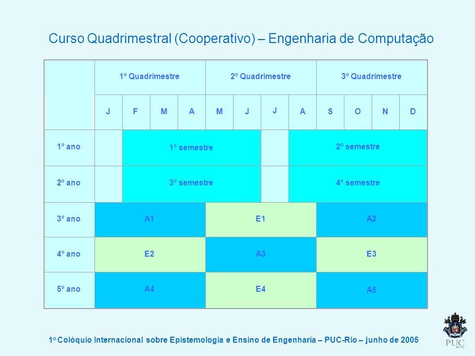 Curso Quadrimestral (Cooperativo) – Engenharia de Computação