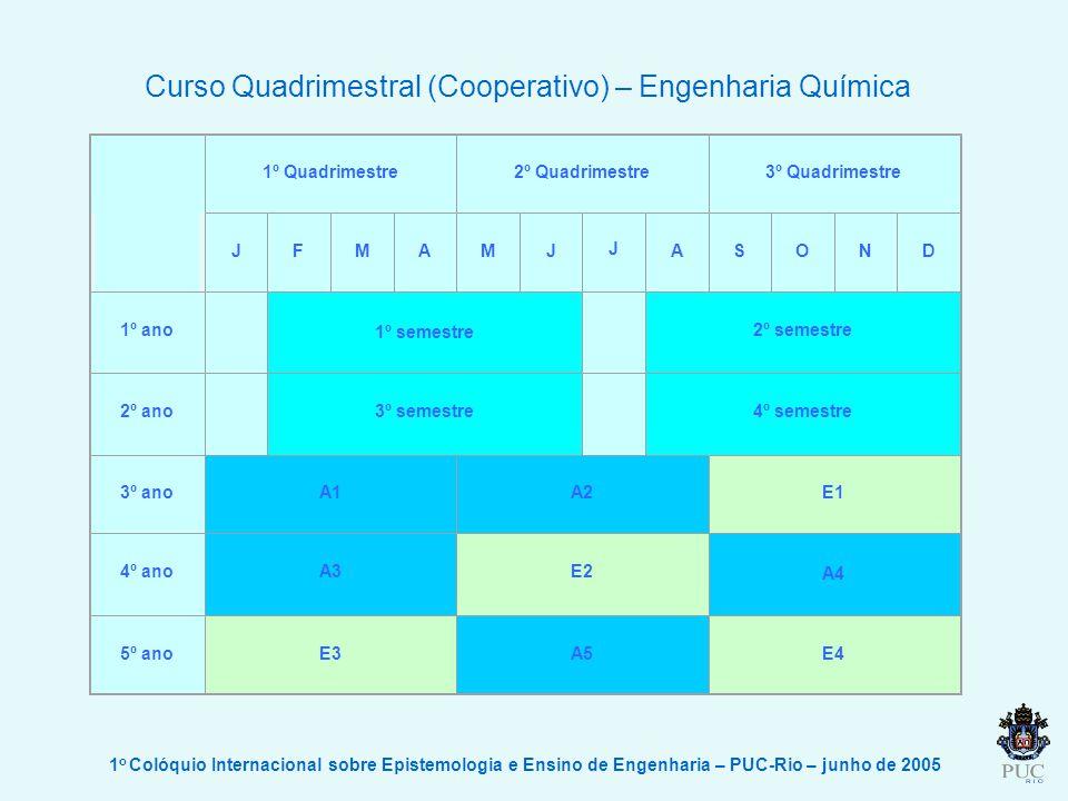 Curso Quadrimestral (Cooperativo) – Engenharia Química