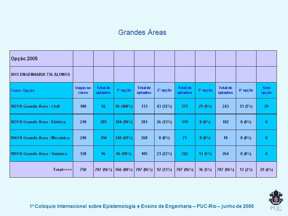 Grandes Áreas 1o Colóquio Internacional sobre Epistemologia e Ensino de Engenharia – PUC-Rio – junho de 2005.
