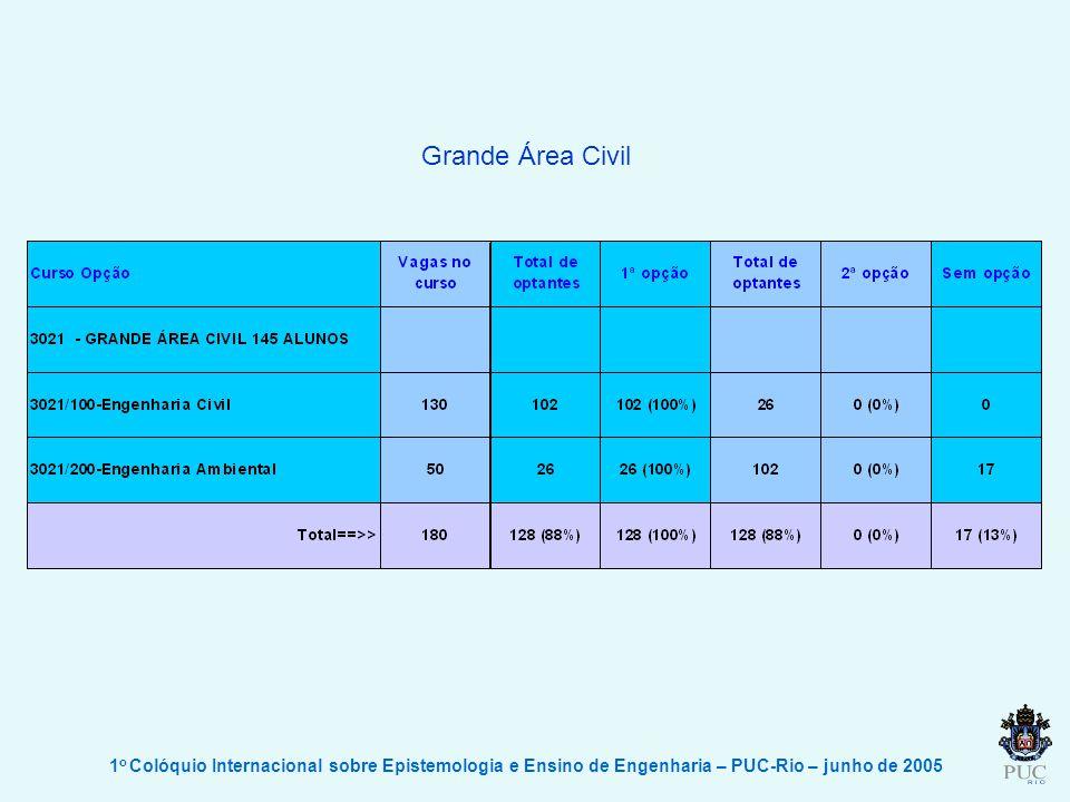 Grande Área Civil 1o Colóquio Internacional sobre Epistemologia e Ensino de Engenharia – PUC-Rio – junho de 2005.