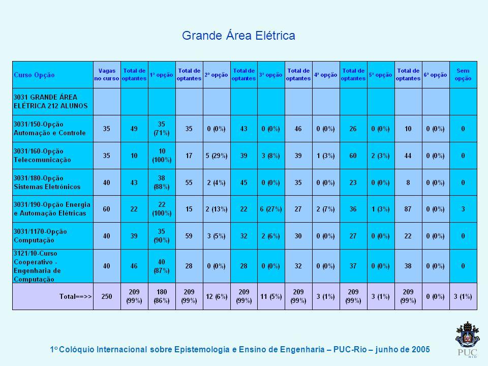 Grande Área Elétrica 1o Colóquio Internacional sobre Epistemologia e Ensino de Engenharia – PUC-Rio – junho de 2005.