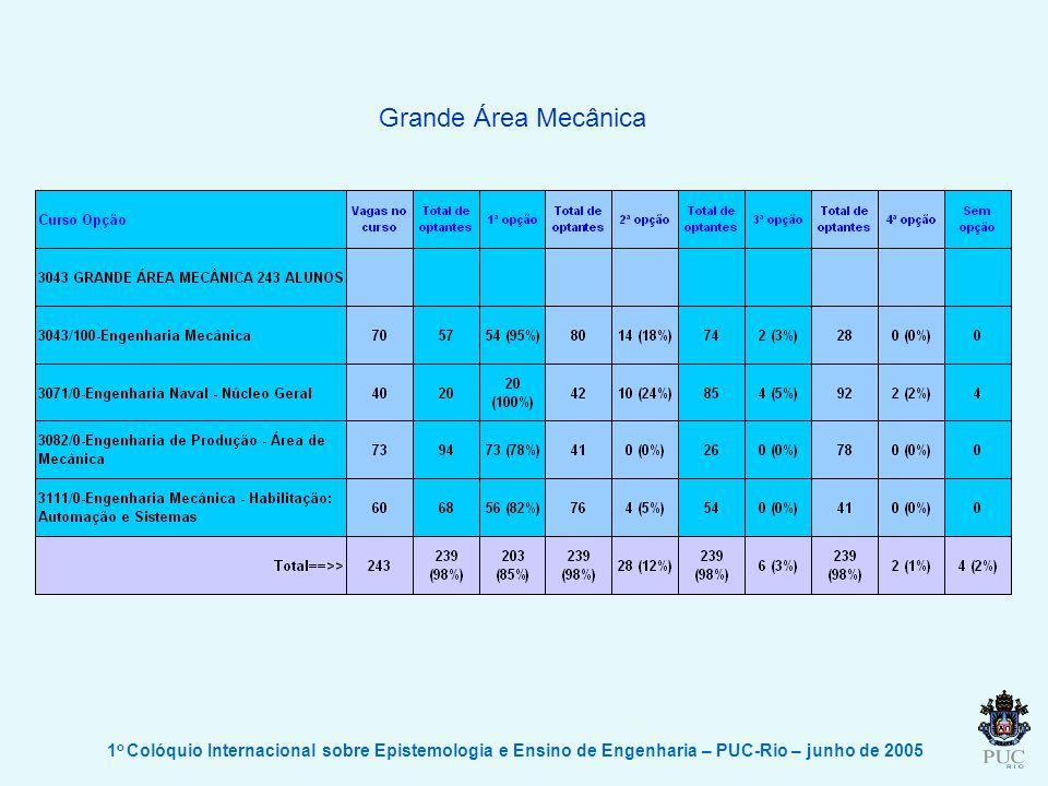 Grande Área Mecânica 1o Colóquio Internacional sobre Epistemologia e Ensino de Engenharia – PUC-Rio – junho de 2005.