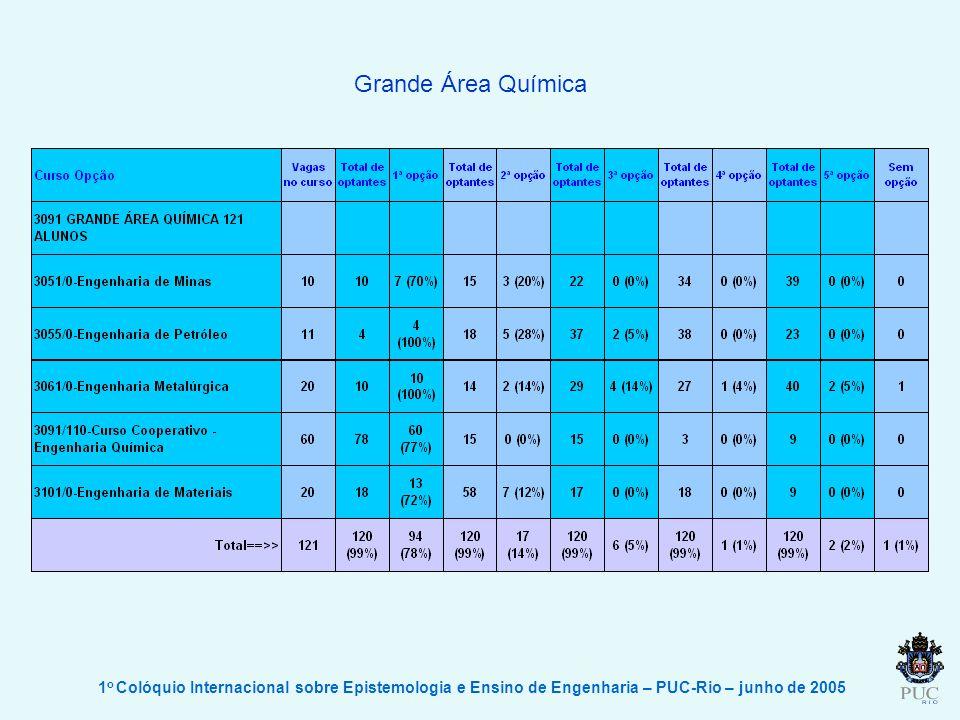 Grande Área Química 1o Colóquio Internacional sobre Epistemologia e Ensino de Engenharia – PUC-Rio – junho de 2005.