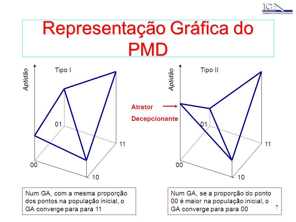 Representação Gráfica do PMD