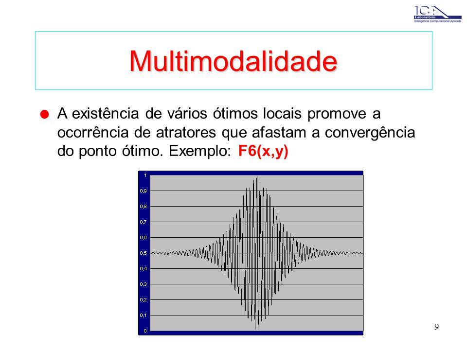 Multimodalidade A existência de vários ótimos locais promove a ocorrência de atratores que afastam a convergência do ponto ótimo.