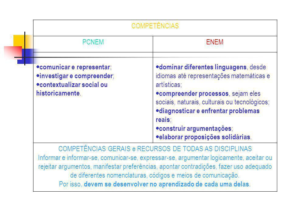 comunicar e representar; investigar e compreender;