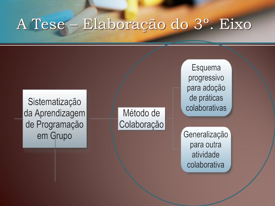 A Tese – Elaboração do 3º. Eixo