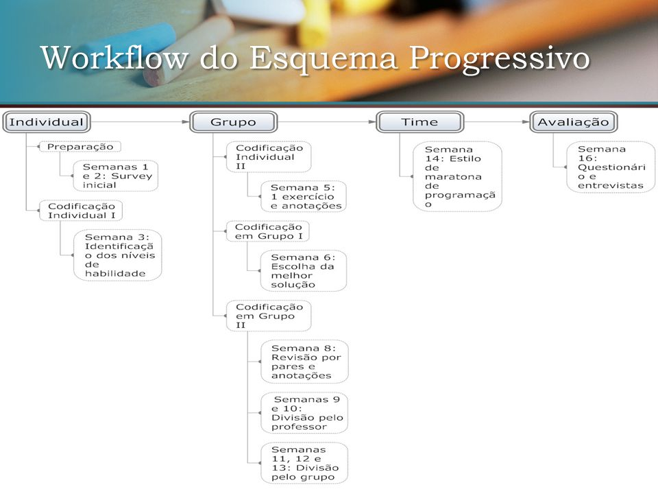 Workflow do Esquema Progressivo