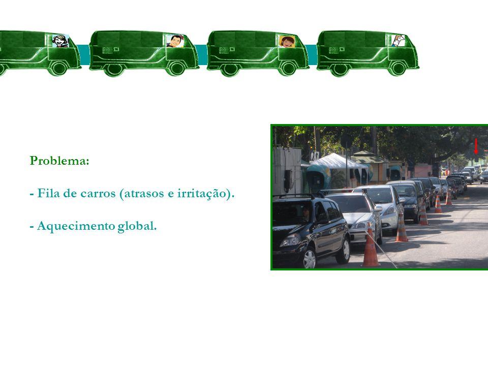 Problema: - Fila de carros (atrasos e irritação). - Aquecimento global.