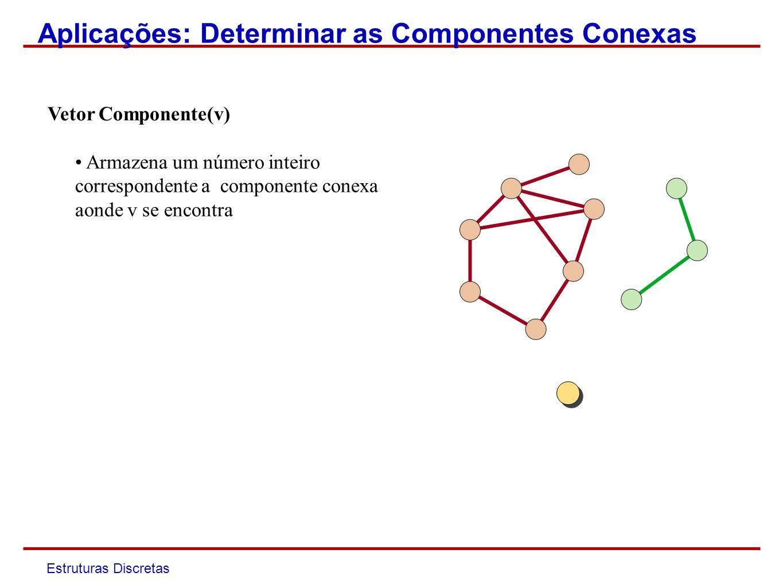 Aplicações: Determinar as Componentes Conexas