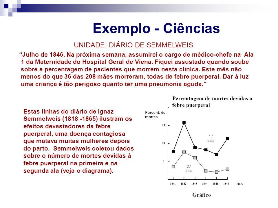 UNIDADE: DIÁRIO DE SEMMELWEIS
