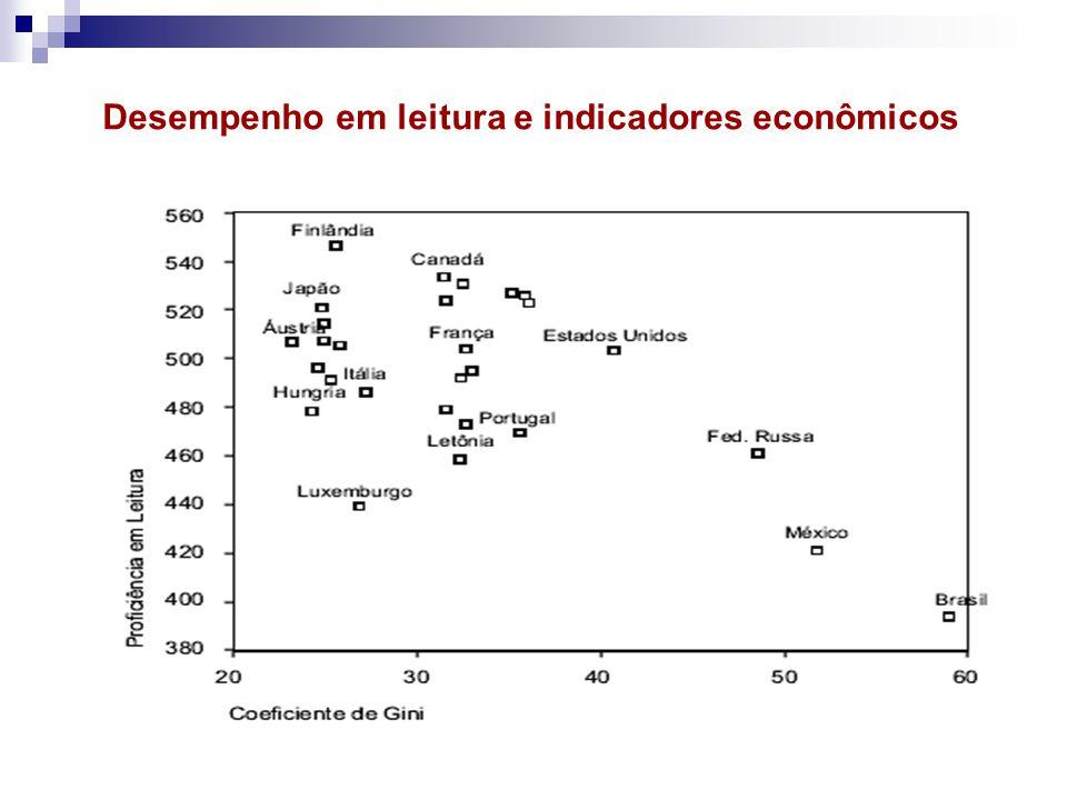 Desempenho em leitura e indicadores econômicos