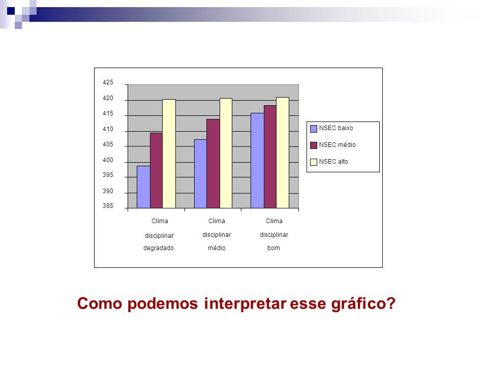 Como podemos interpretar esse gráfico