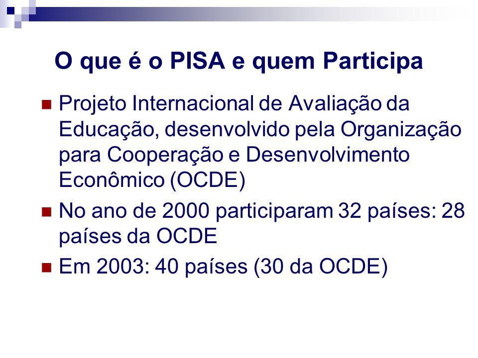 O que é o PISA e quem Participa