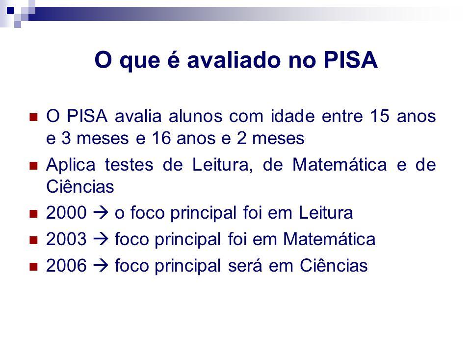 O que é avaliado no PISA O PISA avalia alunos com idade entre 15 anos e 3 meses e 16 anos e 2 meses.