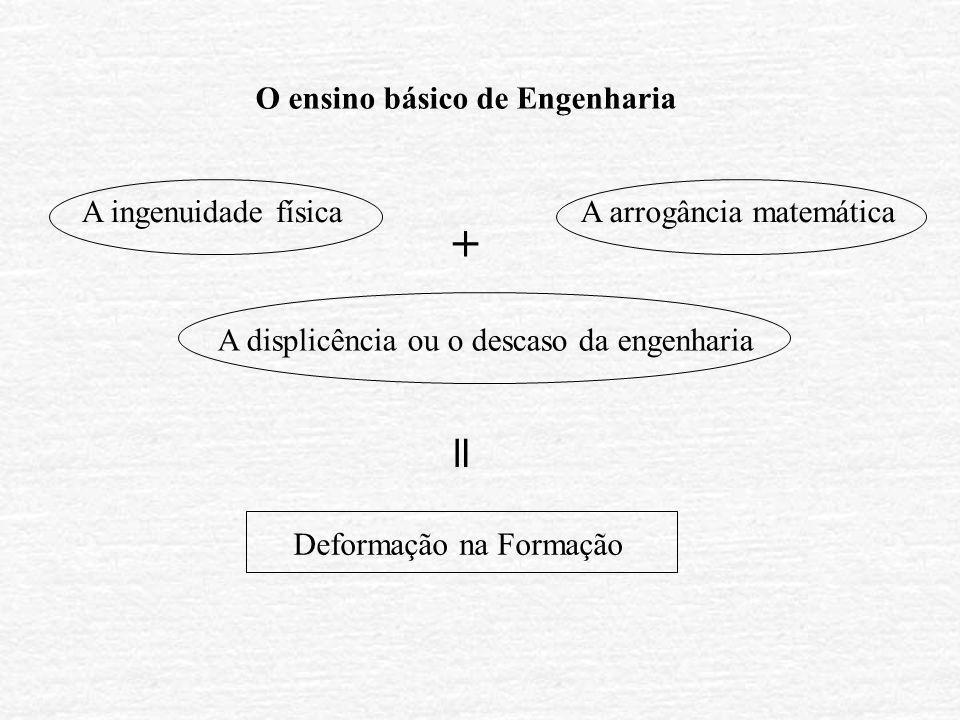 = + O ensino básico de Engenharia A ingenuidade física