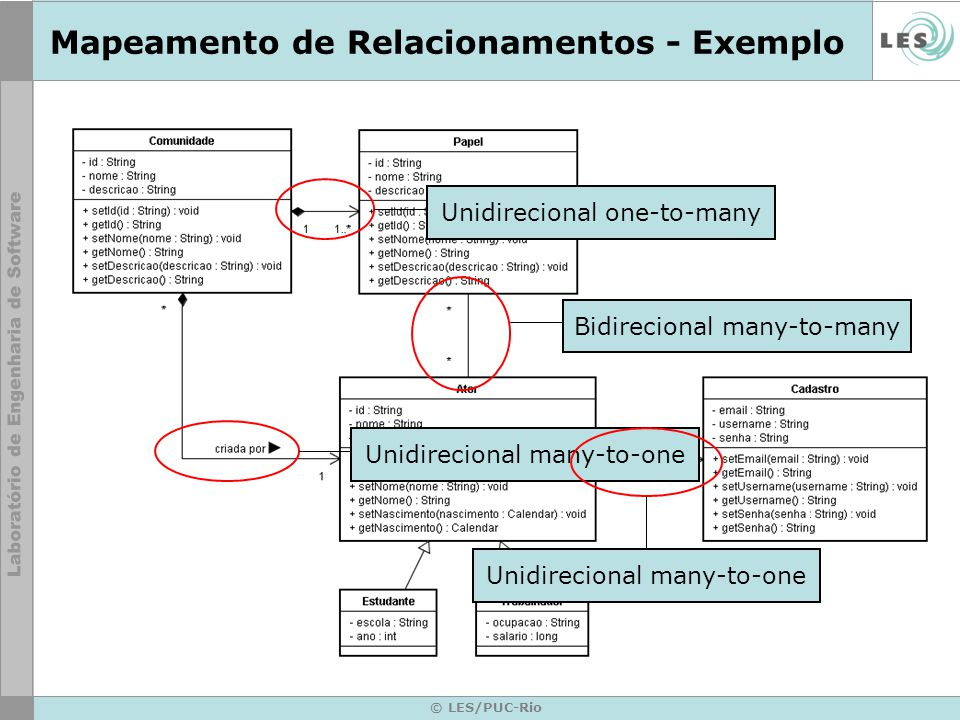 Mapeamento de Relacionamentos - Exemplo