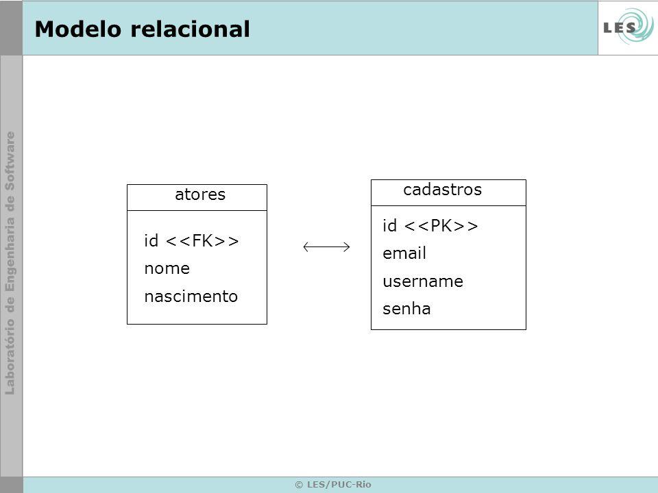 Modelo relacional cadastros atores id <<PK>> email