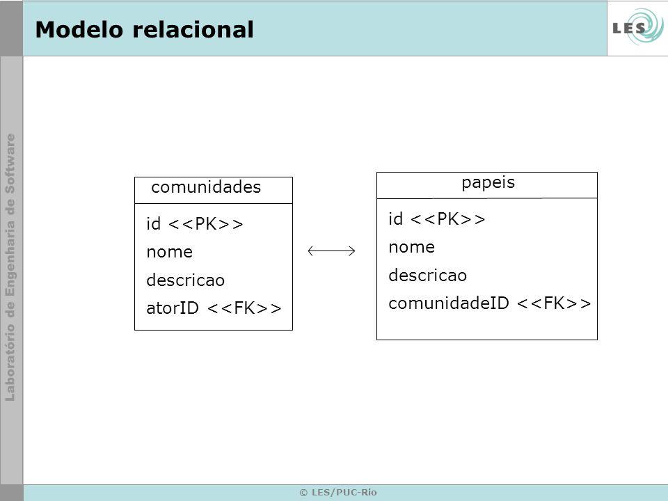 Modelo relacional papeis comunidades id <<PK>>