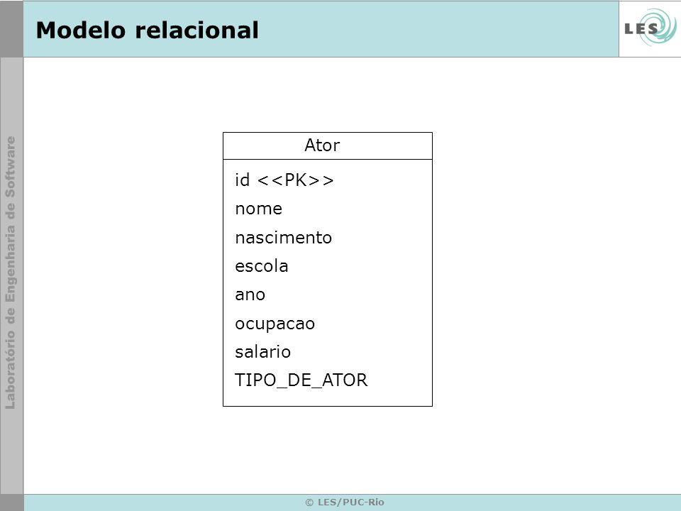 Modelo relacional Ator id <<PK>> nome nascimento escola