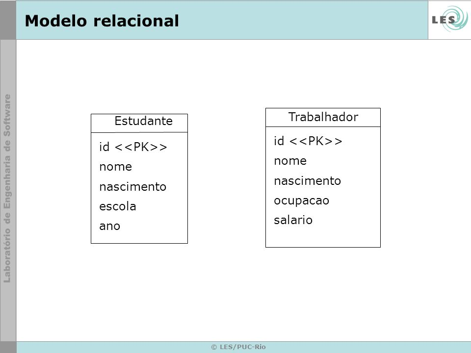 Modelo relacional Trabalhador Estudante id <<PK>>