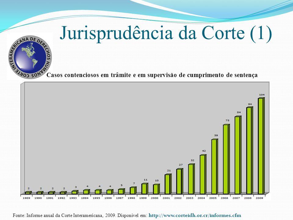 Jurisprudência da Corte (1)