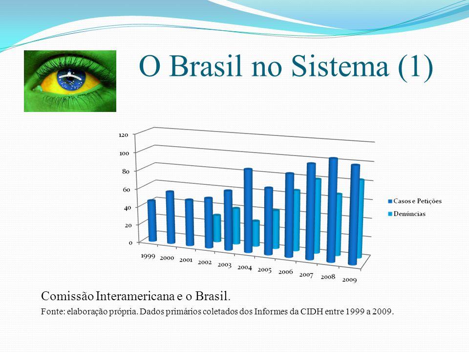 O Brasil no Sistema (1) Comissão Interamericana e o Brasil.