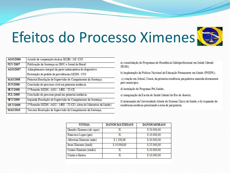 Efeitos do Processo Ximenes