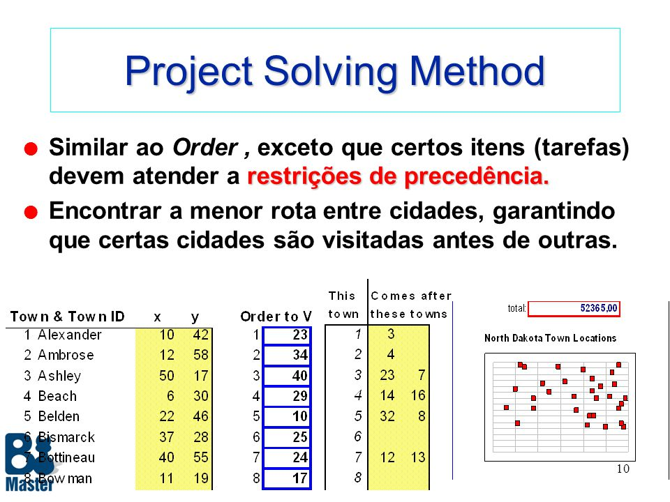 Project Solving Method