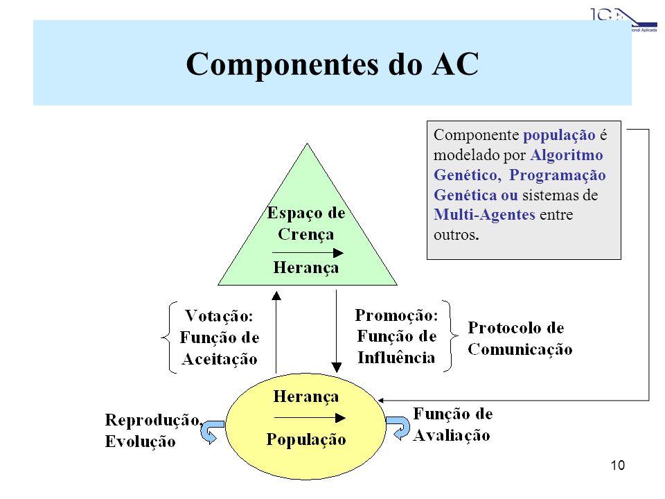 Componentes do AC Componente população é modelado por Algoritmo