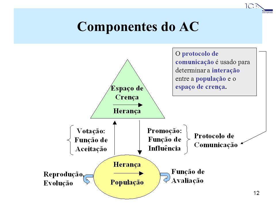 Componentes do AC O protocolo de comunicação é usado para determinar a interação entre a população e o espaço de crença.