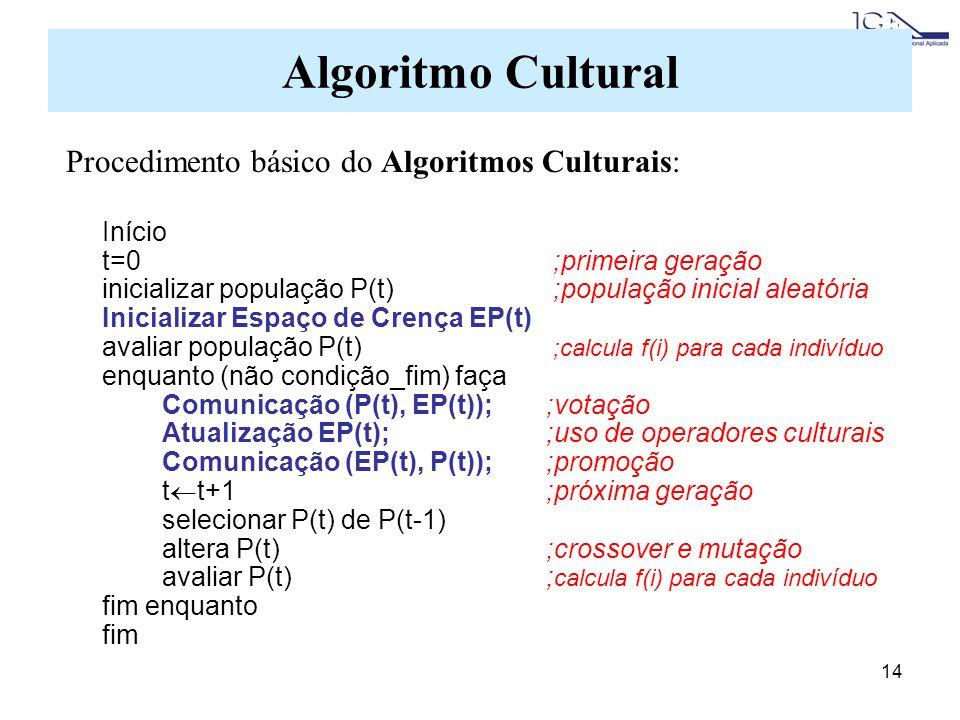 Algoritmo Cultural Procedimento básico do Algoritmos Culturais: Início