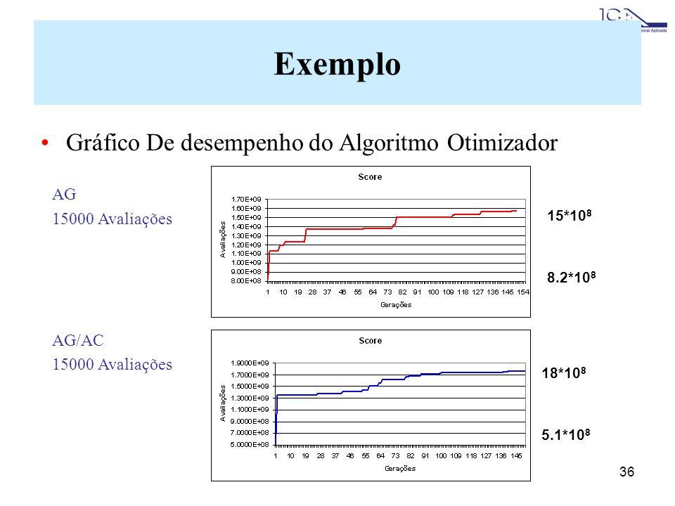Exemplo Gráfico De desempenho do Algoritmo Otimizador AG
