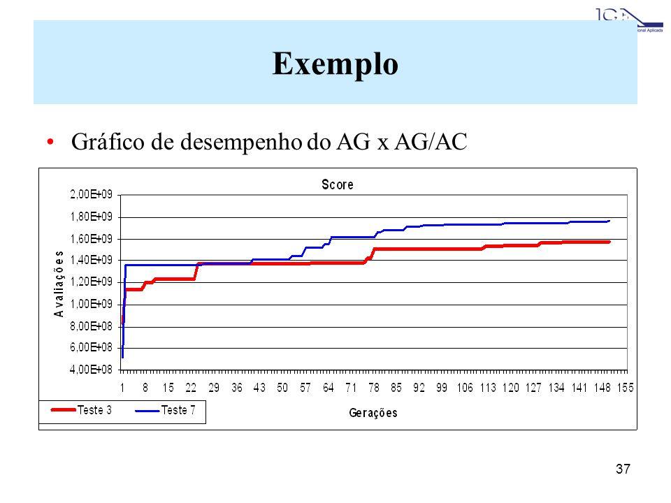 Exemplo Gráfico de desempenho do AG x AG/AC