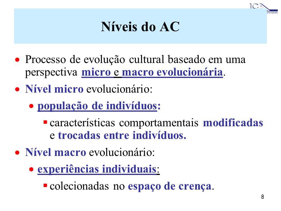 Níveis do AC Processo de evolução cultural baseado em uma perspectiva micro e macro evolucionária. Nível micro evolucionário:
